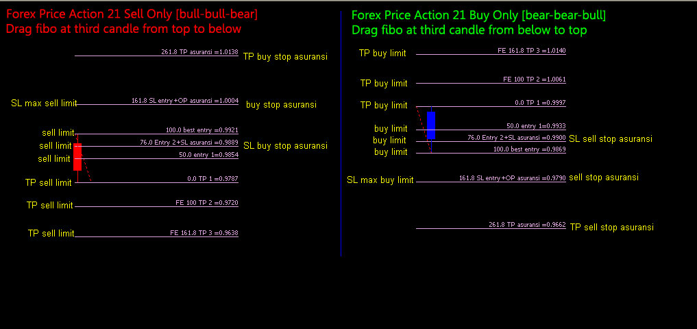 forex-price-action-signals