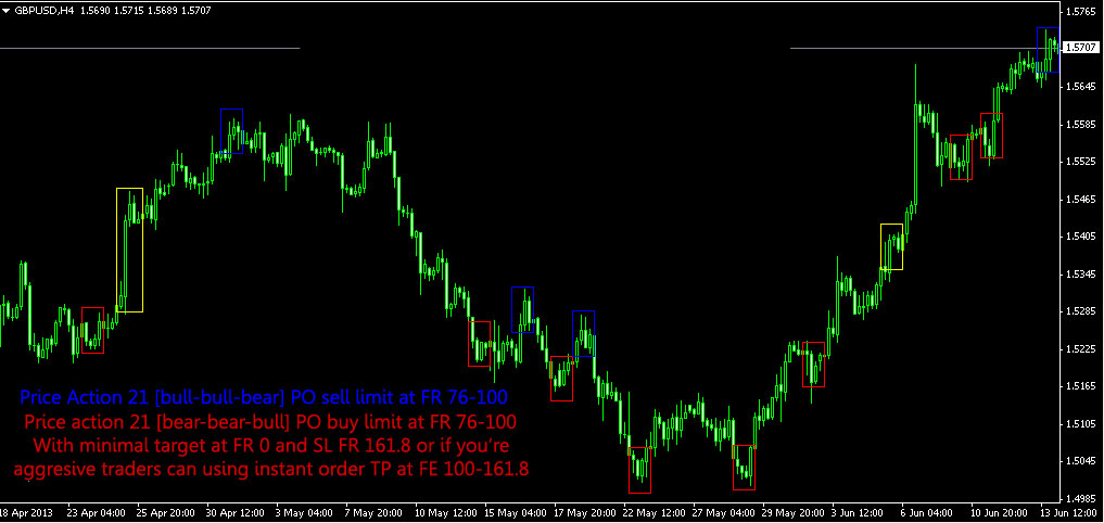 forex-price-action