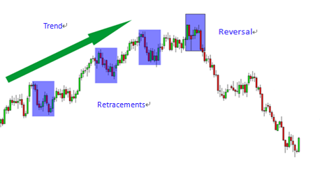 what-are-retracement-and-reversals