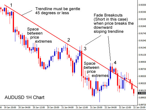 Trend lines forex charts