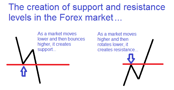 forex-support-resistance-strategy