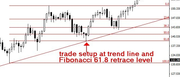 how-to-draw-trendline