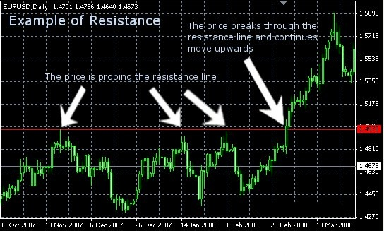support-resistance-strategy