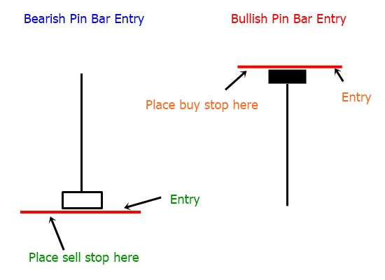 pinbar-entry-level