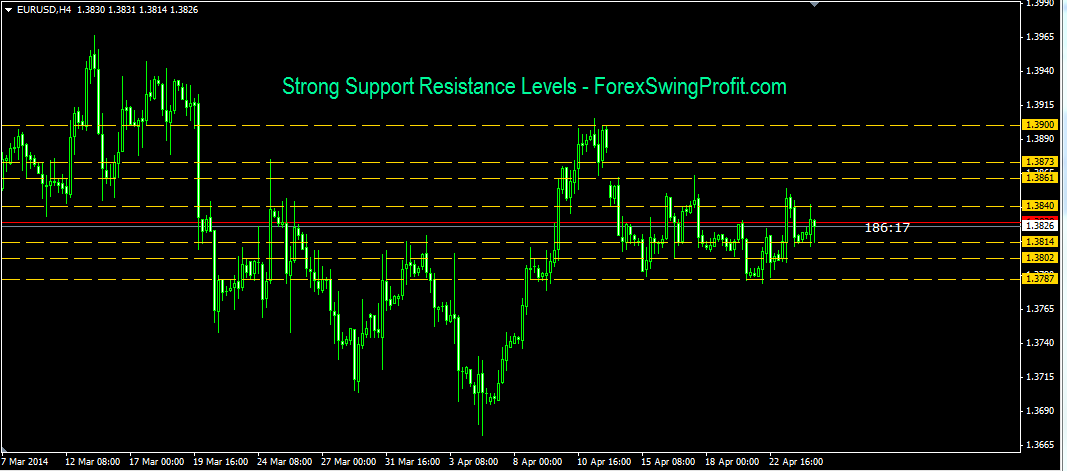strong-support-resistance-levels