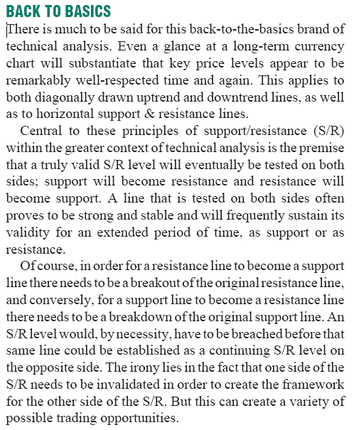 support-resistance-trading-system