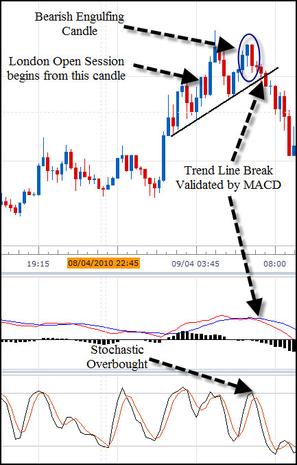 How to swing trade forex