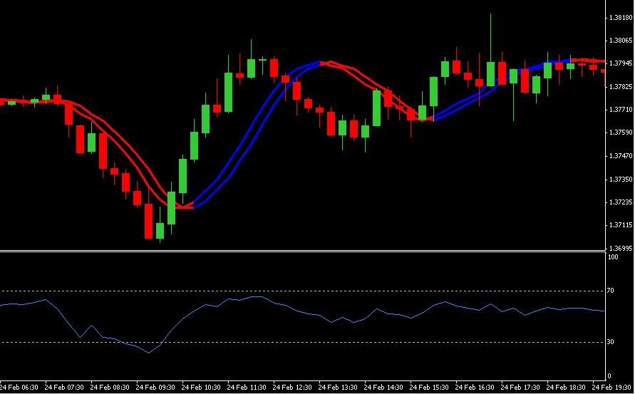 Swing trading strategies for forex