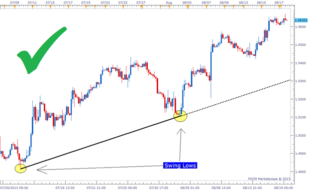 How to determine draw trend lines on forex charts