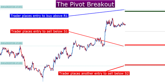 Trading strategies using pivot points
