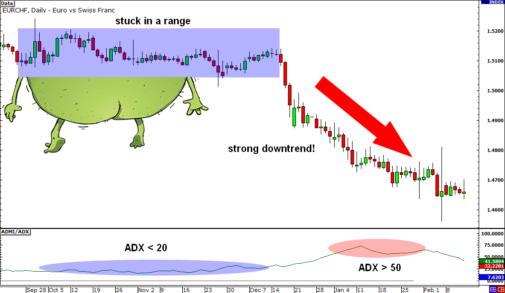 How to use average directional movement index in forex
