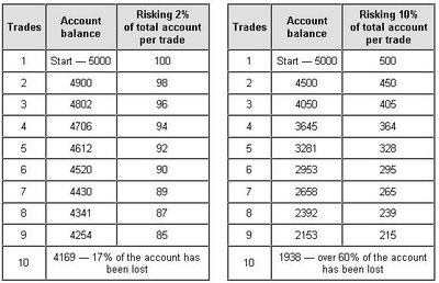 Trading system money management