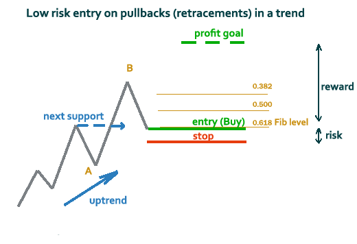 forex risk reward ratio