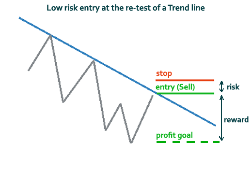 forex risk reward
