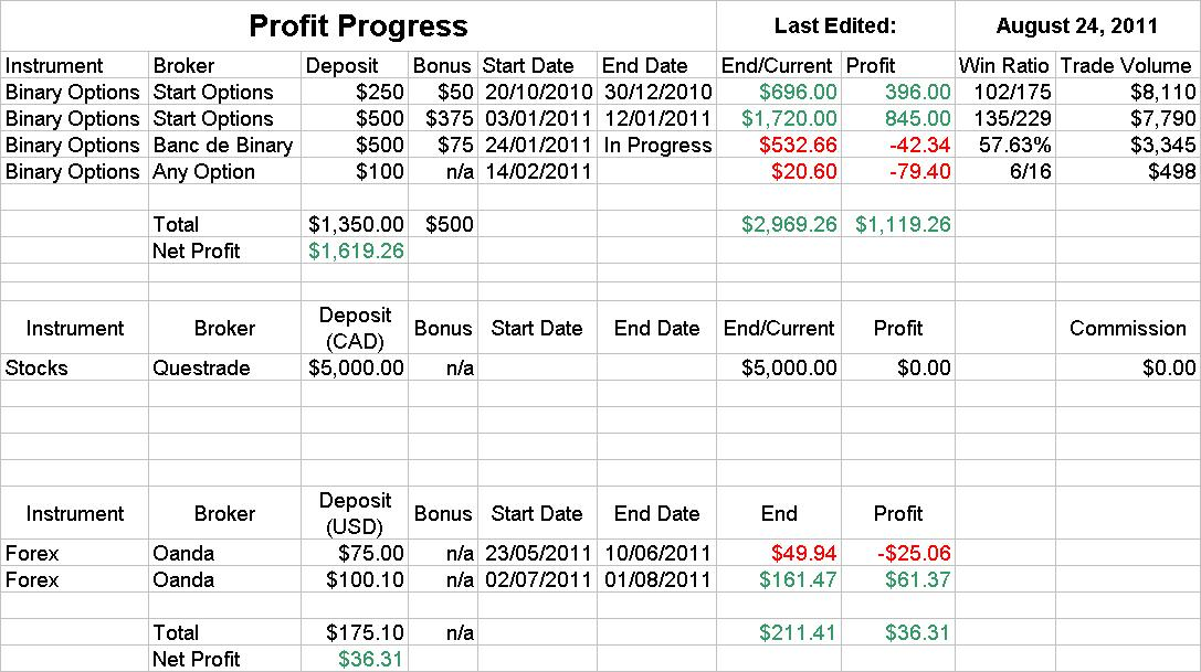 Forex trading journal excel