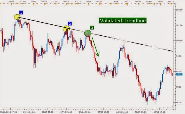 Trading tips in forex