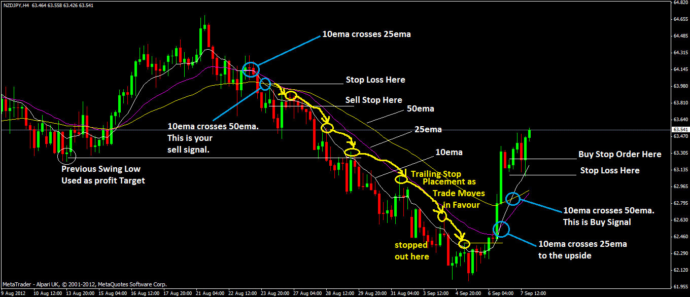 Swing strategy forex