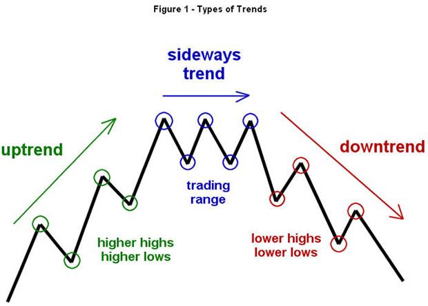 basics price action patterns