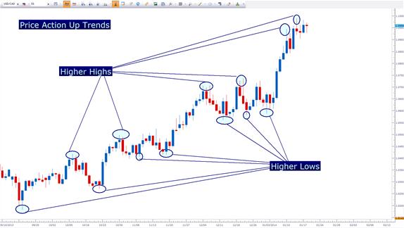 trading forex price action pdf