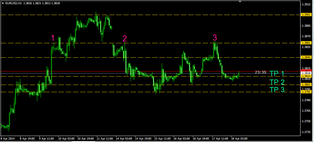 support-resistance-indicators