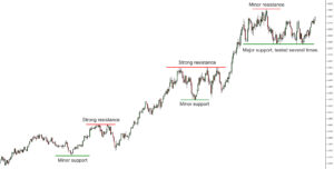 trading-support-resistance-levels