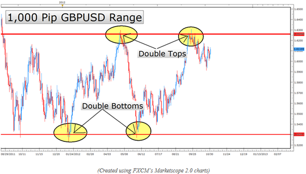 candlestick_basics_double_bottom