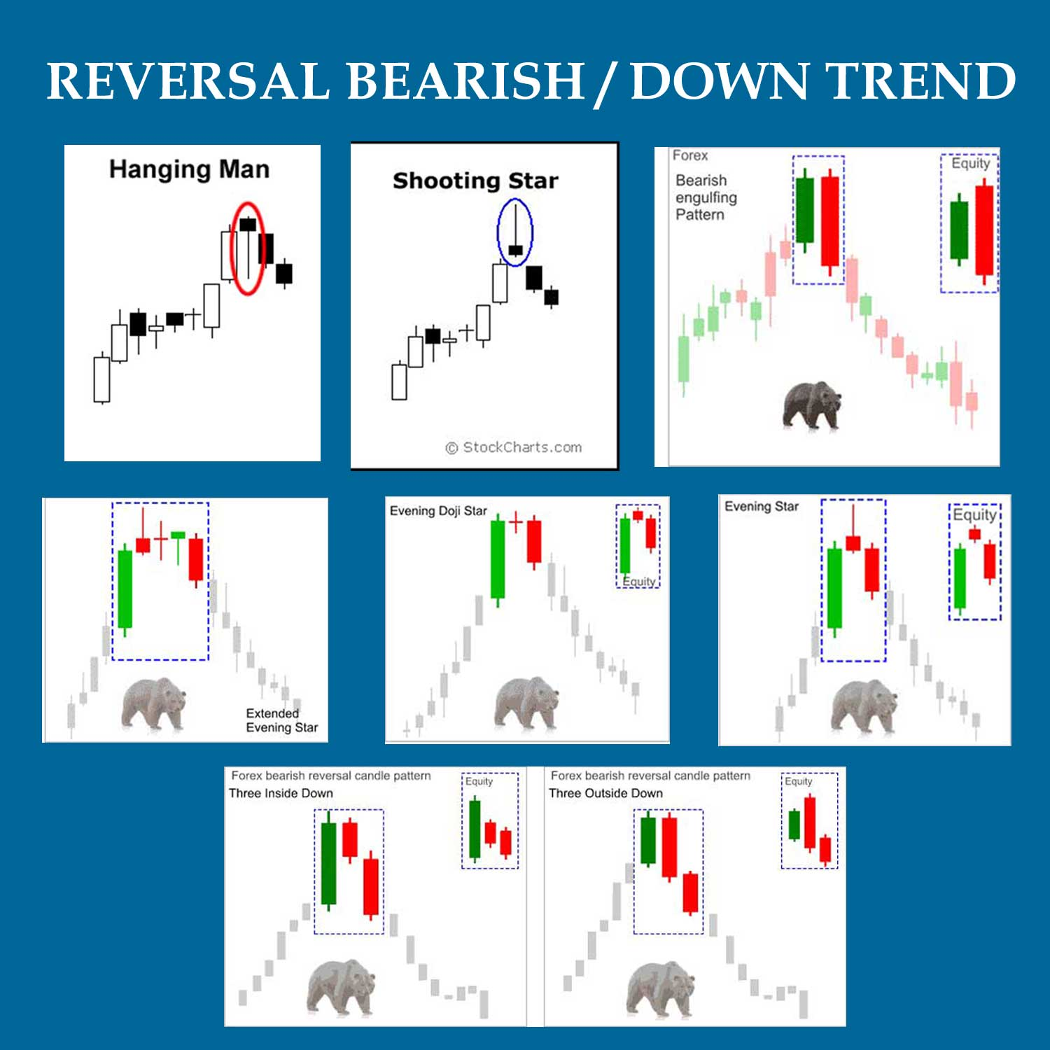 Forex trading using candlestick patterns