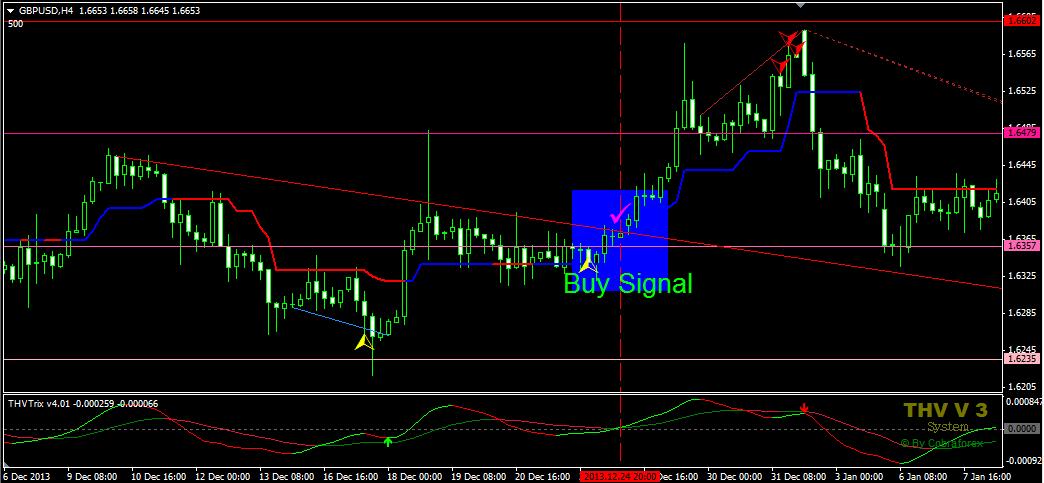 buy signal forex trendline