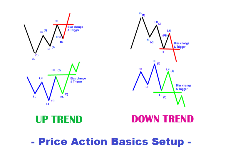 price action patterns that work