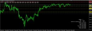 GMT Forex Indicator
