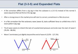 elliot wave charts