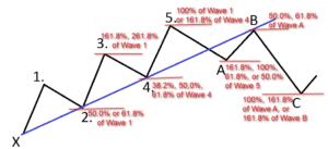elliot wave finonacci strategy