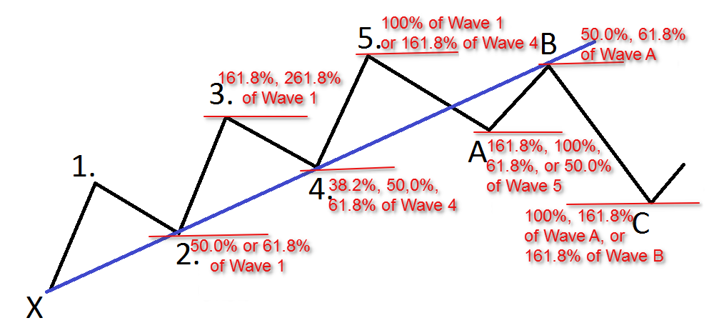 elliot wave finonacci strategy