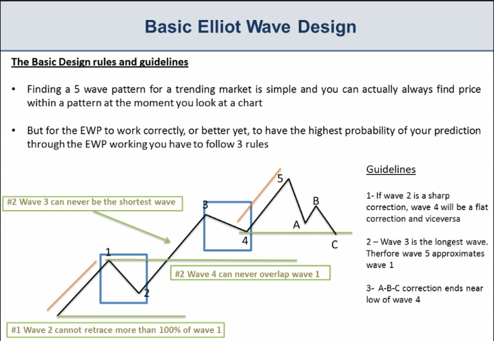 elliott wave pattern