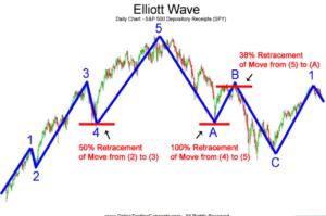 elliott wave rules