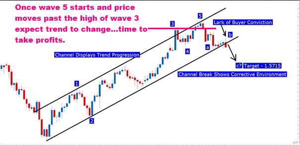elliott wave theory predictions