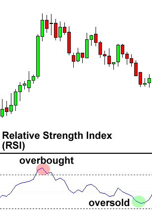 Can we trade marely on rsi in forex