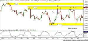 supply and demand forex indicator