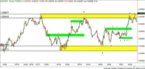 supply and demand zones forex