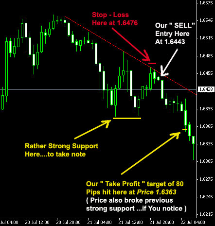 Line chart in forex