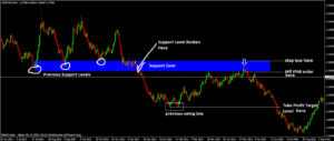 support-resistance- trading-system
